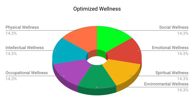 Optimized Wellness Chart